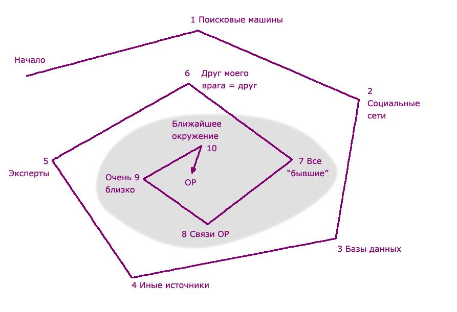Схема: Окружение - приближение к объекту расследования по спирали