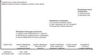 типология информаторов